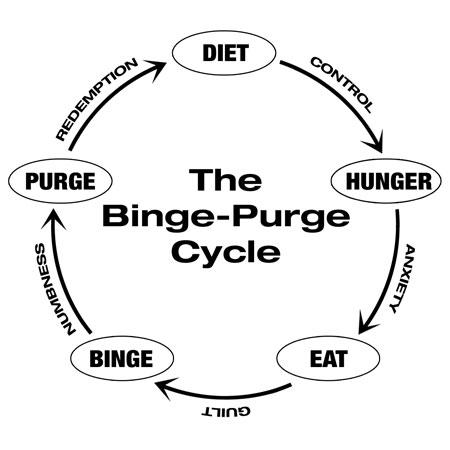 the-binge-purge-cycle.jpg w=450